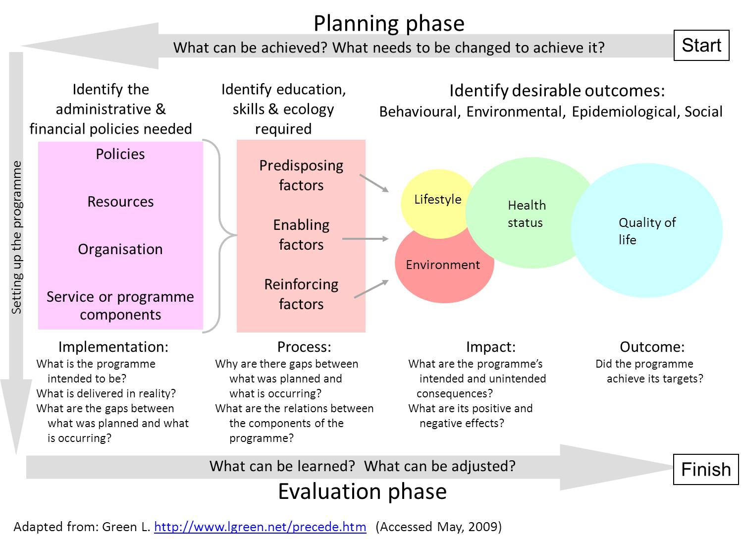 health promotion plan template - precede proceed model